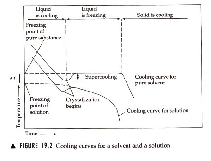 an analysis of the experiment on naphthalenes freezing point Start studying lab #6 colligative properties: freezing point depression and molar naphthalene being lost what was the wire used for in this experiment.