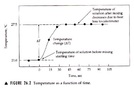 enthalpy change of reaction lab report use sodium hydroxide hydrochloric acid and water When a reaction occurs at constant pressure inside a styrofoam coffee-cup calorimeter, the enthalpy change involves heat, and little heat is lost to the lab (or gained from it) if the reaction evolves example problem the reaction of an acid such as hcl with a base such as naoh in water involves the exothermic reaction.